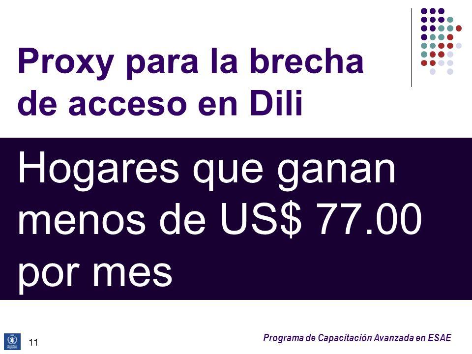 Proxy para la brecha de acceso en Dili