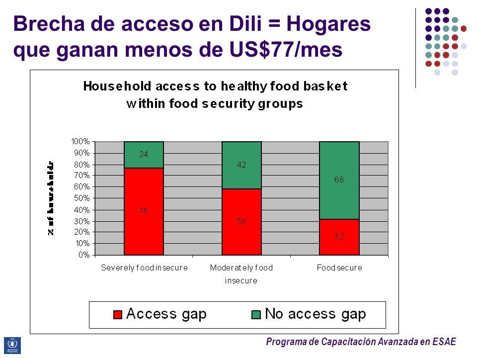Brecha de acceso en Dili = Hogares que ganan menos de US$77/mes