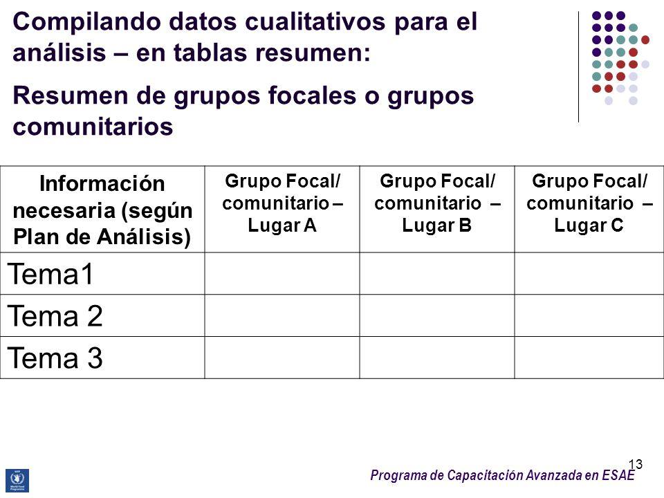 Compilando datos cualitativos para el análisis – en tablas resumen: Resumen de grupos focales o grupos comunitarios