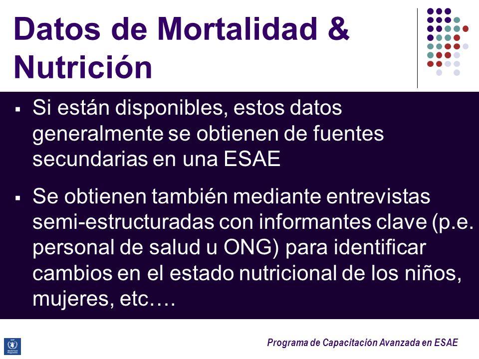 Datos de Mortalidad & Nutrición