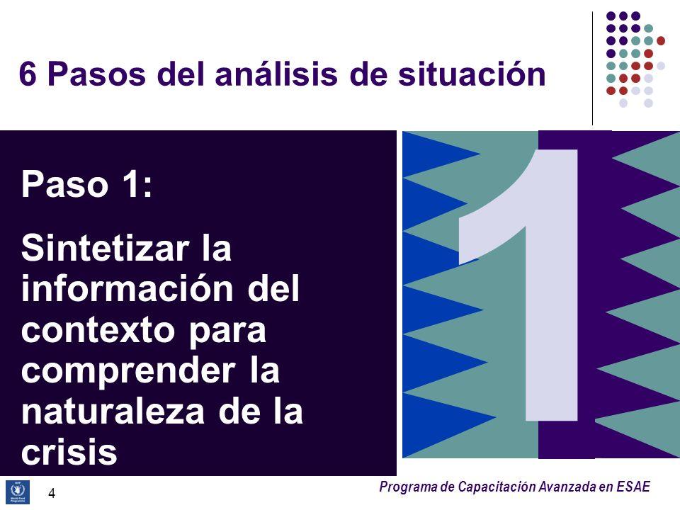 6 Pasos del análisis de situación