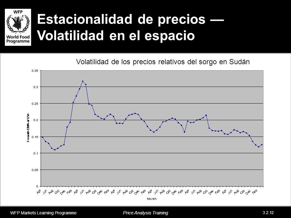 Estacionalidad de precios —Volatilidad en el espacio
