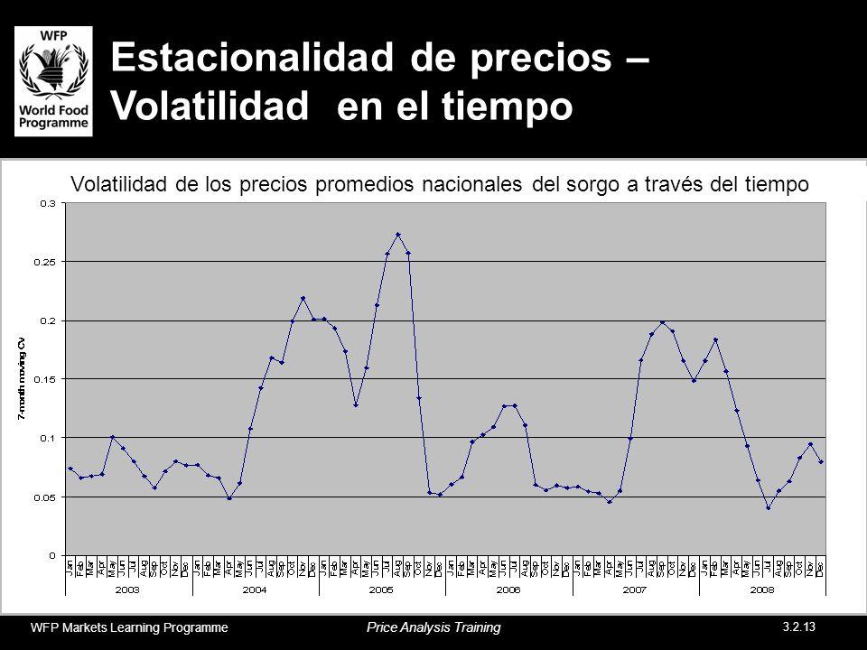 Estacionalidad de precios – Volatilidad en el tiempo