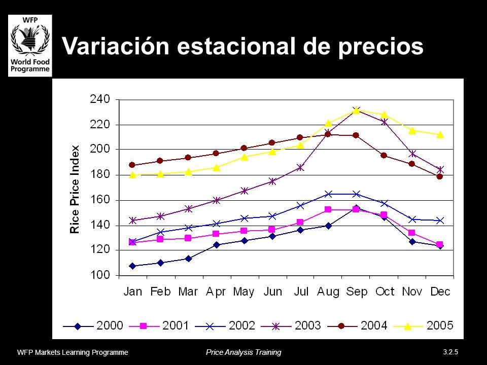 Variación estacional de precios