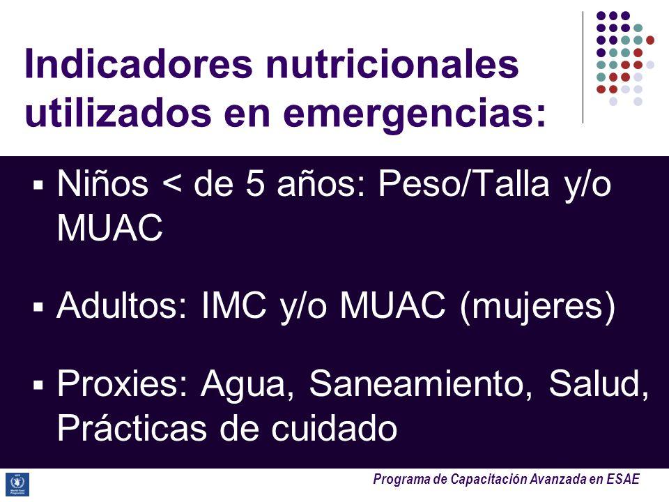Indicadores nutricionales utilizados en emergencias: