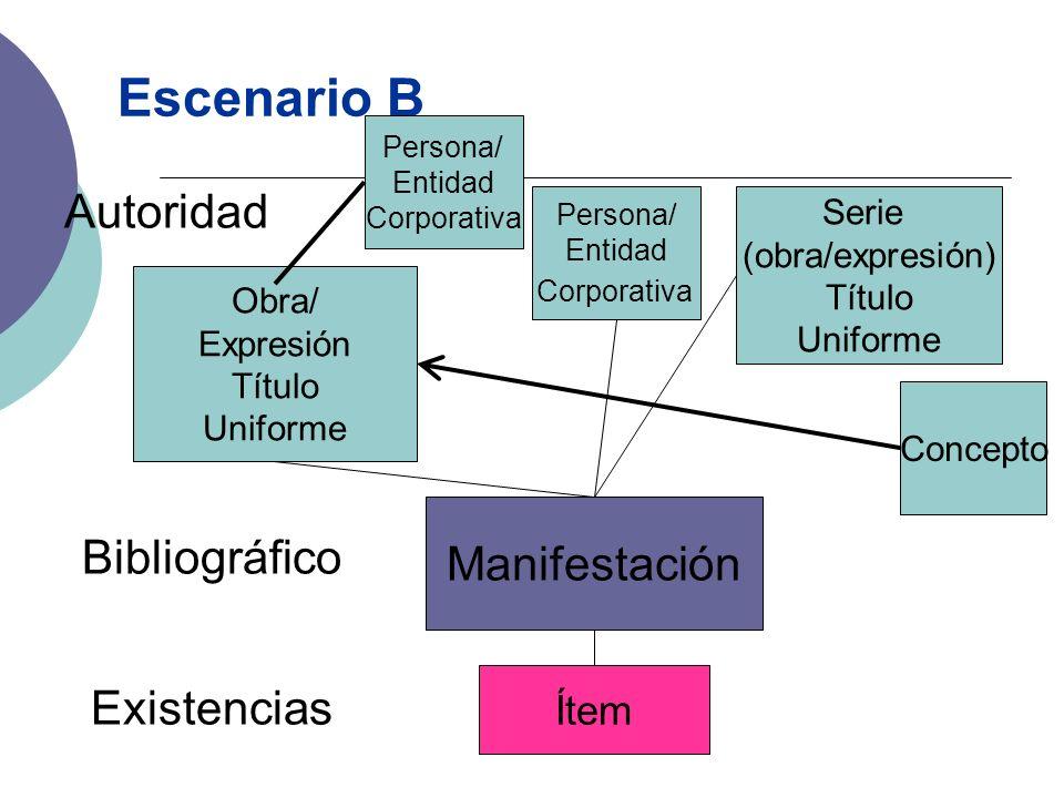 Escenario B Autoridad Manifestación Bibliográfico Existencias Ítem
