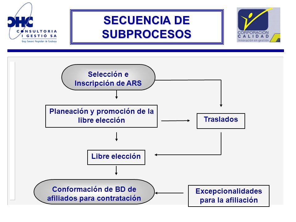 SECUENCIA DE SUBPROCESOS