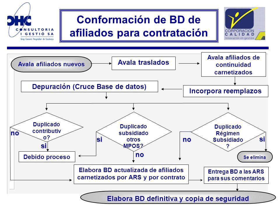 Conformación de BD de afiliados para contratación
