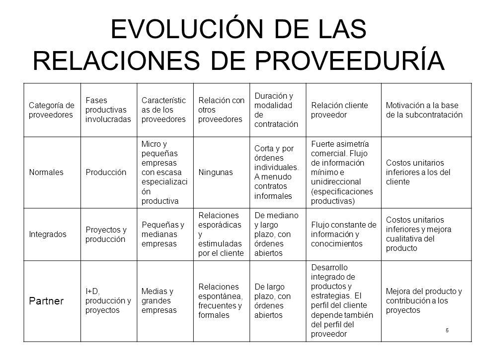 EVOLUCIÓN DE LAS RELACIONES DE PROVEEDURÍA