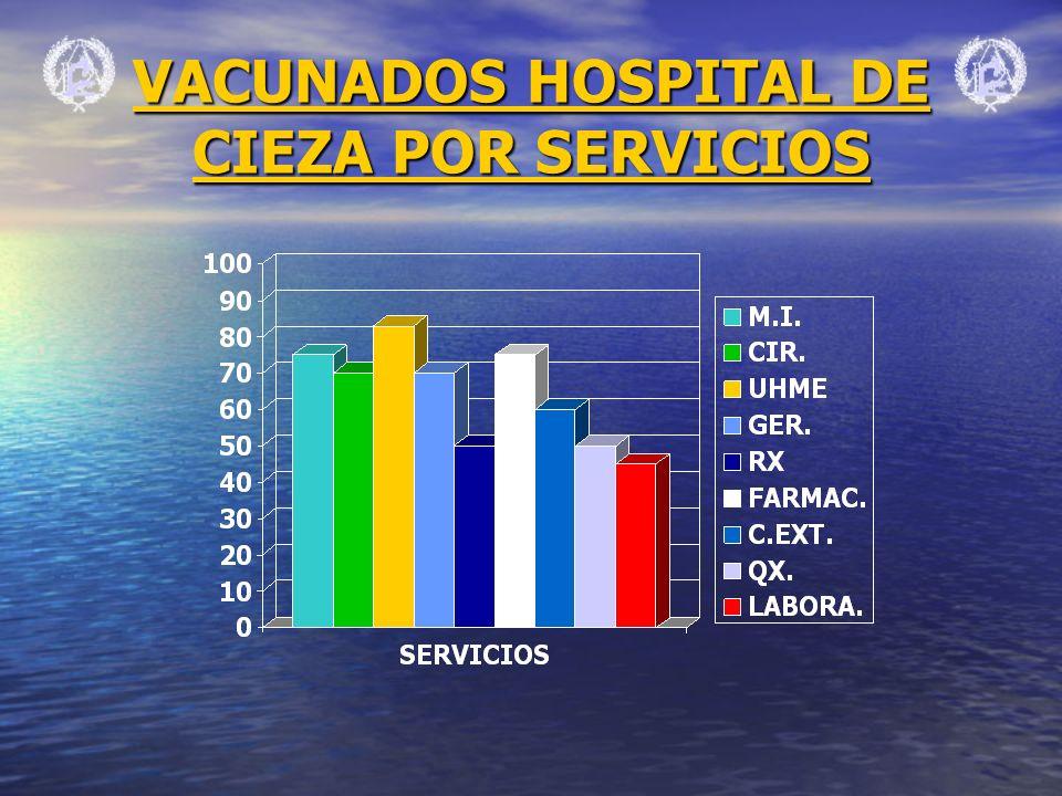 VACUNADOS HOSPITAL DE CIEZA POR SERVICIOS