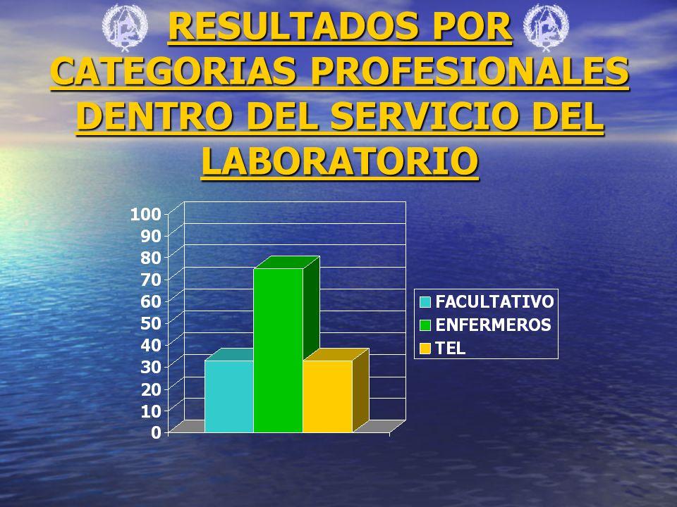 RESULTADOS POR CATEGORIAS PROFESIONALES DENTRO DEL SERVICIO DEL LABORATORIO