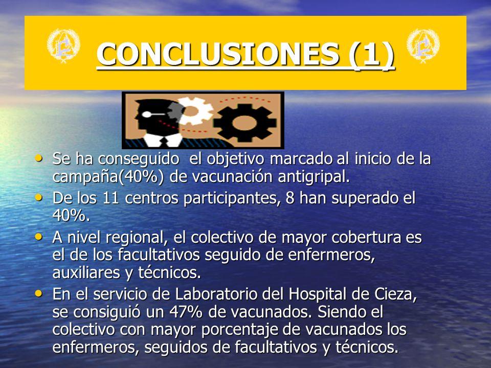 CONCLUSIONES (1) Se ha conseguido el objetivo marcado al inicio de la campaña(40%) de vacunación antigripal.