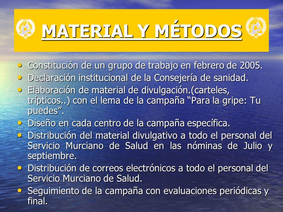 MATERIAL Y MÉTODOS Constitución de un grupo de trabajo en febrero de 2005. Declaración institucional de la Consejería de sanidad.