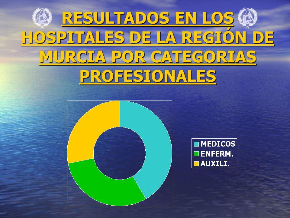 RESULTADOS EN LOS HOSPITALES DE LA REGIÓN DE MURCIA POR CATEGORIAS PROFESIONALES