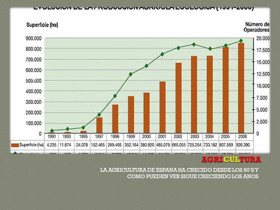 AGRICULTURA LA AGRICULTURA DE ESPANA HA CRECIDO DESDE LOS 90'S Y COMO PUEDEN VER SIGUE CRECIENDO LOS ANOS.