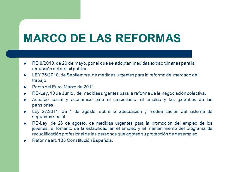 MARCO DE LAS REFORMAS RD 8/2010, de 20 de mayo, por el que se adoptan medidas extraordinarias para la reducción del déficit público.