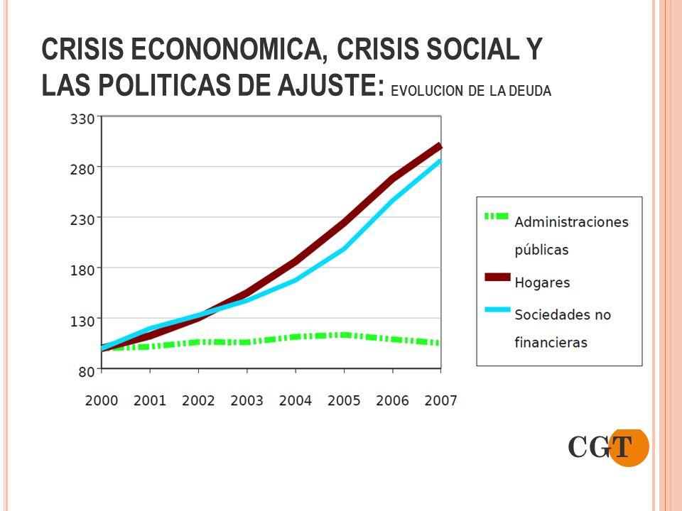 CRISIS ECONONOMICA, CRISIS SOCIAL Y LAS POLITICAS DE AJUSTE: EVOLUCION DE LA DEUDA