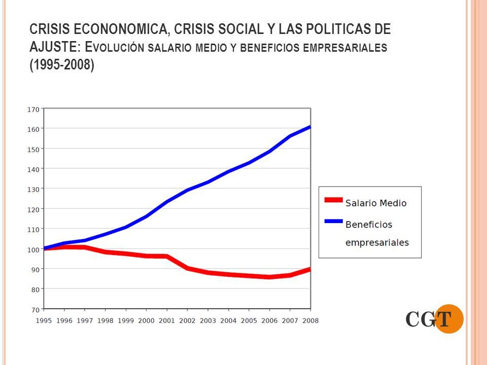 CRISIS ECONONOMICA, CRISIS SOCIAL Y LAS POLITICAS DE AJUSTE: Evolución salario medio y beneficios empresariales (1995-2008)