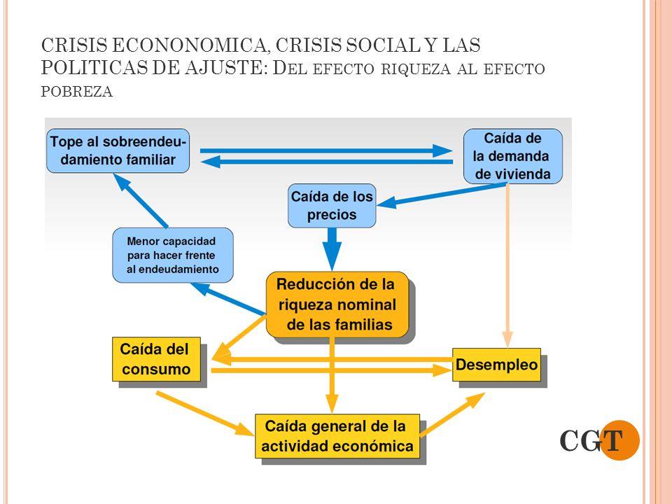 CRISIS ECONONOMICA, CRISIS SOCIAL Y LAS POLITICAS DE AJUSTE: Del efecto riqueza al efecto pobreza