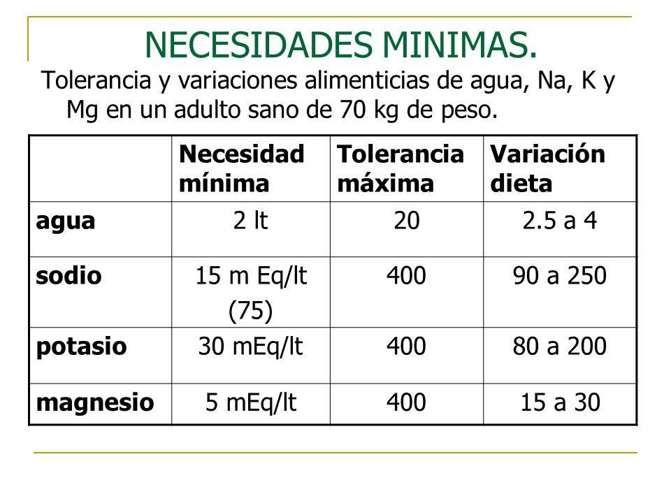 NECESIDADES MINIMAS. Tolerancia y variaciones alimenticias de agua, Na, K y Mg en un adulto sano de 70 kg de peso.