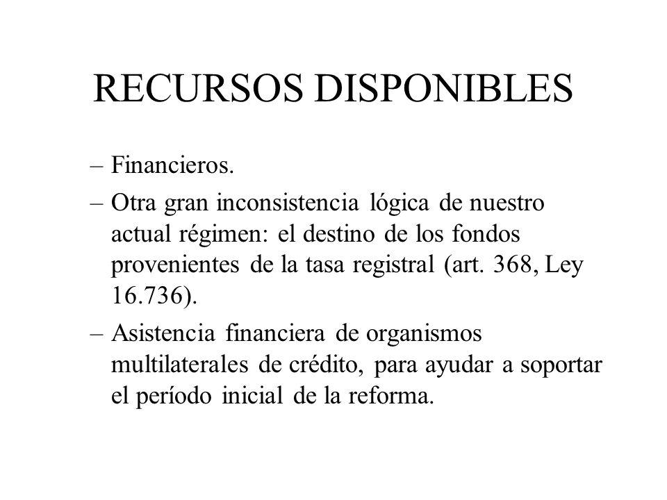 RECURSOS DISPONIBLES Financieros.