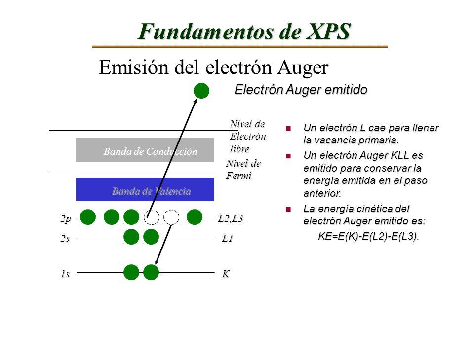 Emisión del electrón Auger