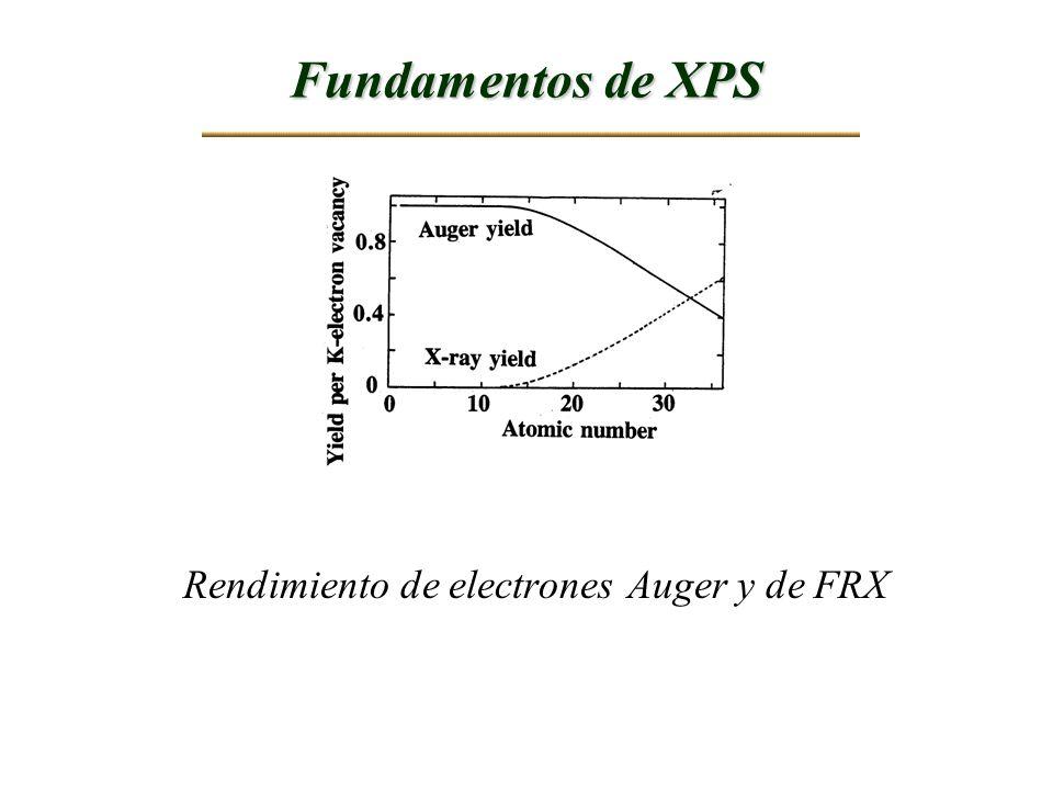 Rendimiento de electrones Auger y de FRX