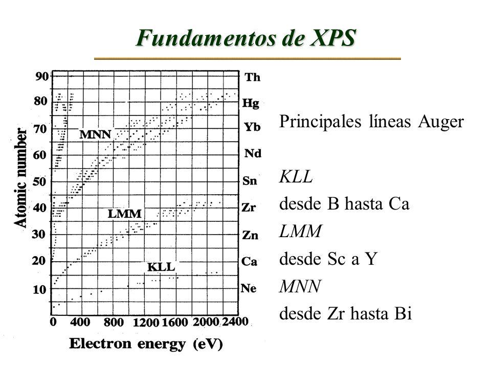 Fundamentos de XPS Principales líneas Auger KLL desde B hasta Ca LMM