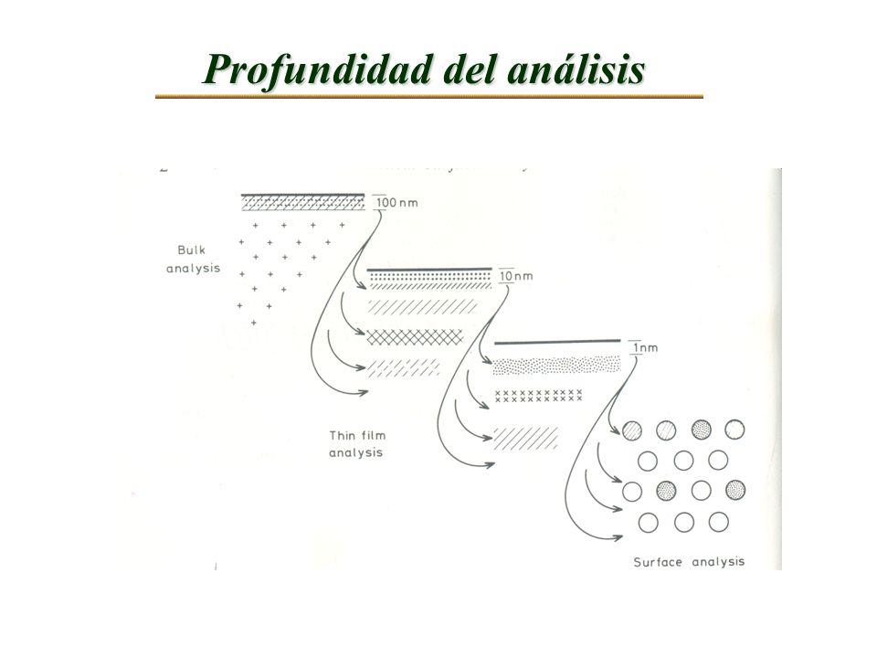 Profundidad del análisis