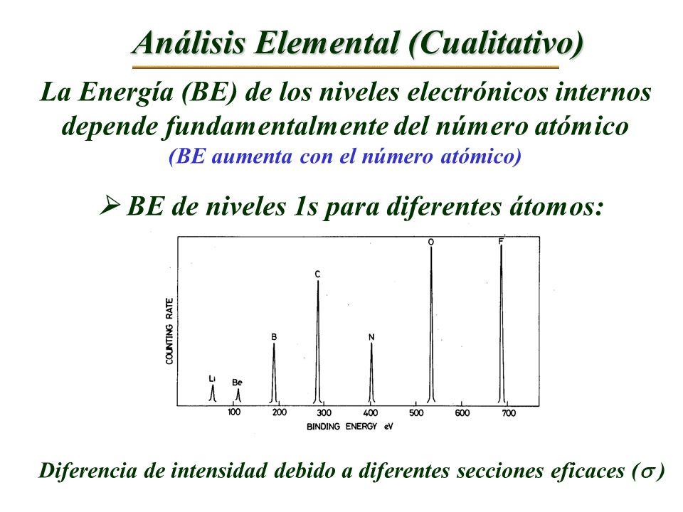 Análisis Elemental (Cualitativo)