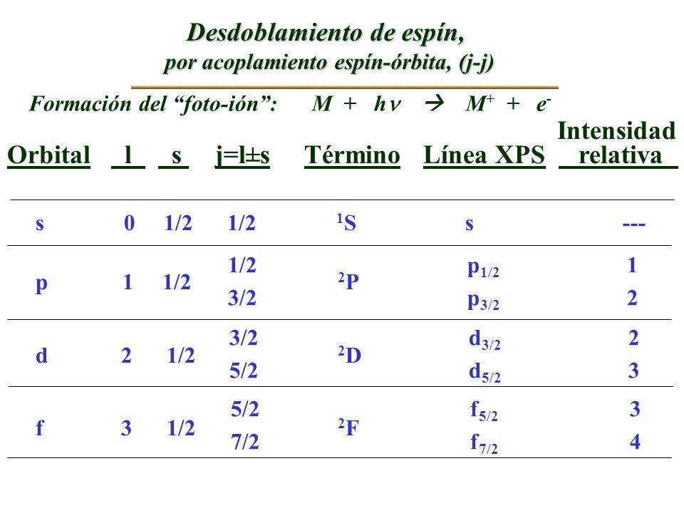 Desdoblamiento de espín, por acoplamiento espín-órbita, (j-j)