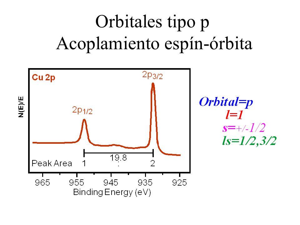 Orbitales tipo p Acoplamiento espín-órbita