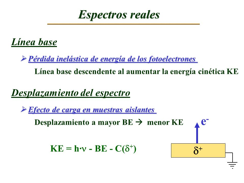 Espectros reales e- + Línea base Desplazamiento del espectro