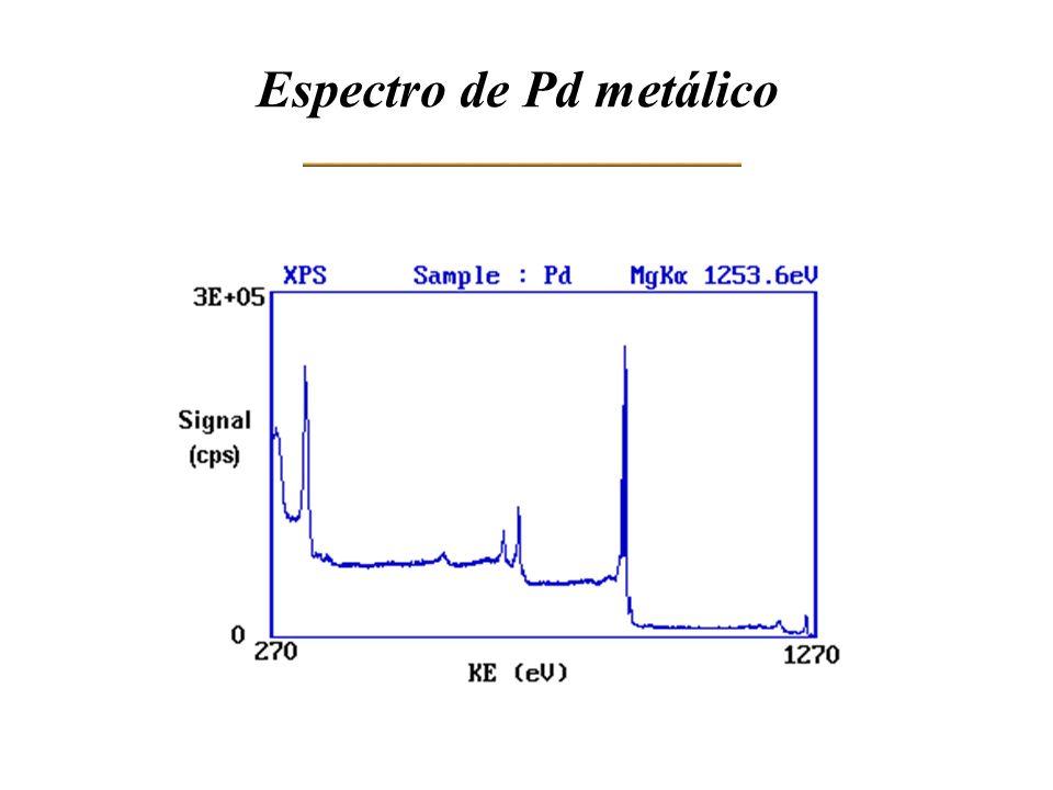 Espectro de Pd metálico
