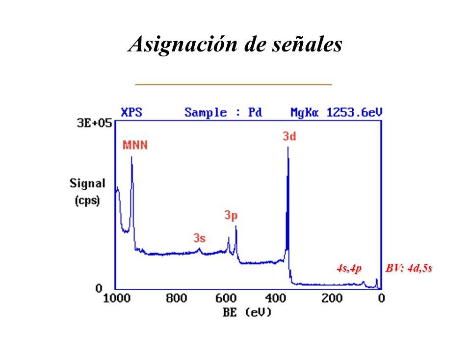 Asignación de señales 4s,4p BV: 4d,5s
