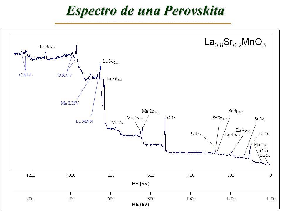 Espectro de una Perovskita
