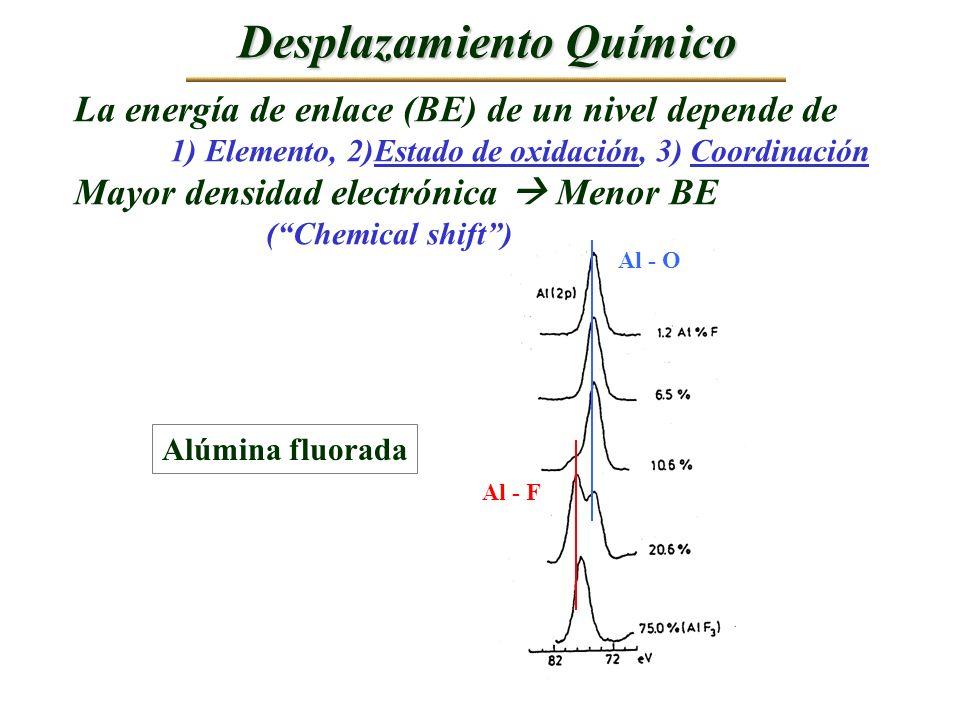 Desplazamiento Químico