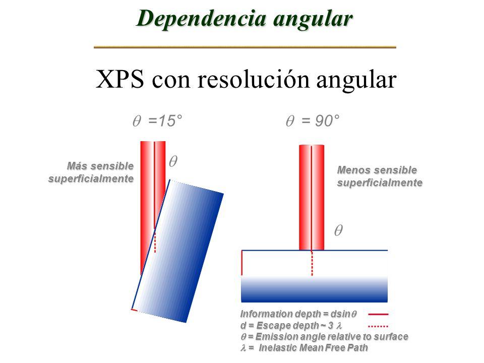 XPS con resolución angular