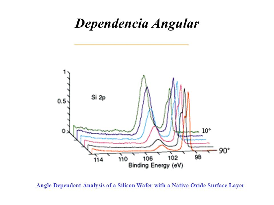 Dependencia Angular Angle-Dependent Analysis of a Silicon Wafer with a Native Oxide Surface Layer
