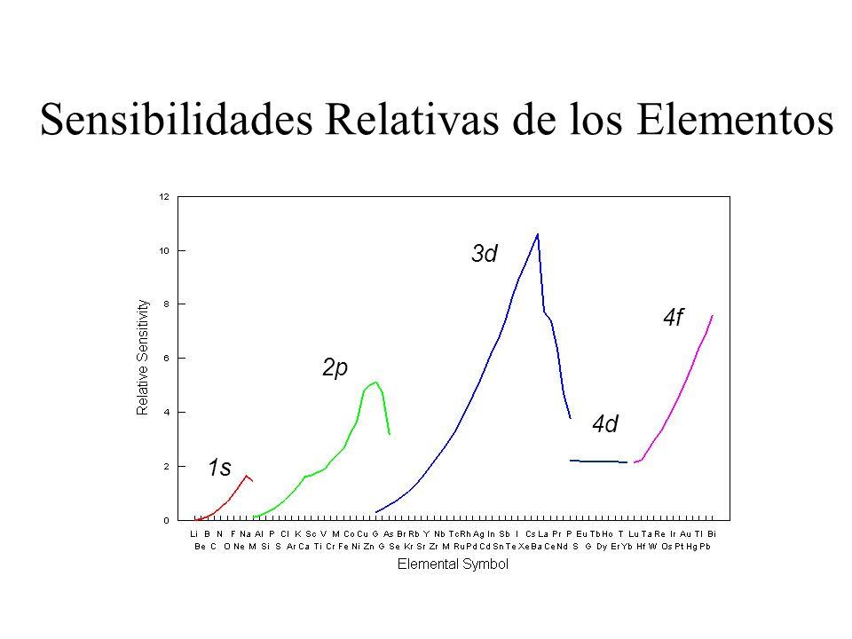 Sensibilidades Relativas de los Elementos
