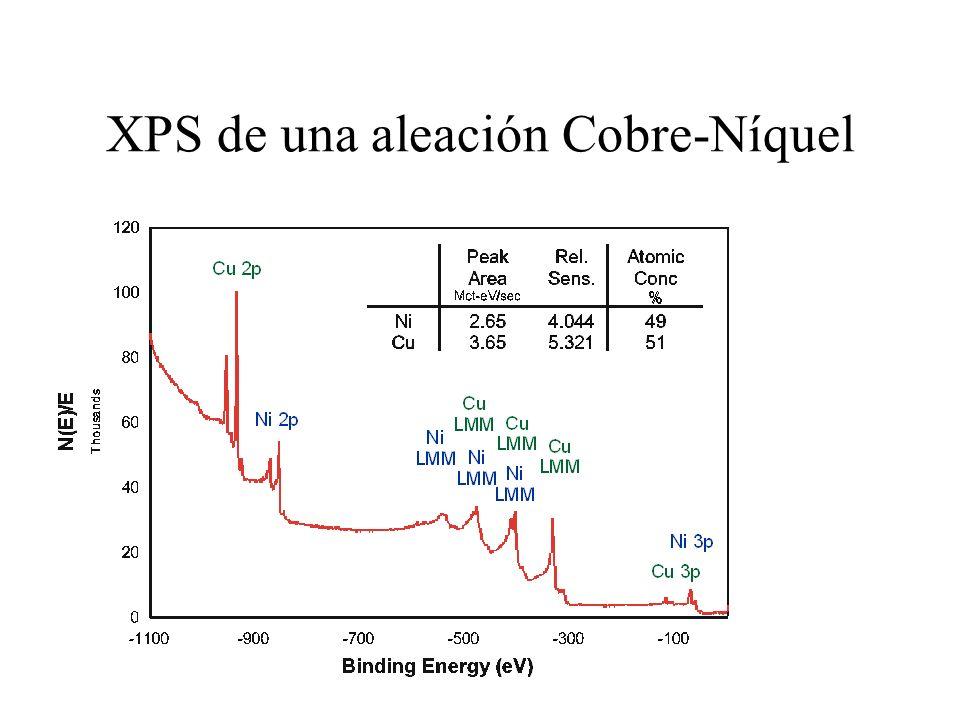 XPS de una aleación Cobre-Níquel