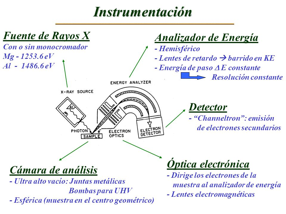 Instrumentación Fuente de Rayos X Analizador de Energía Detector