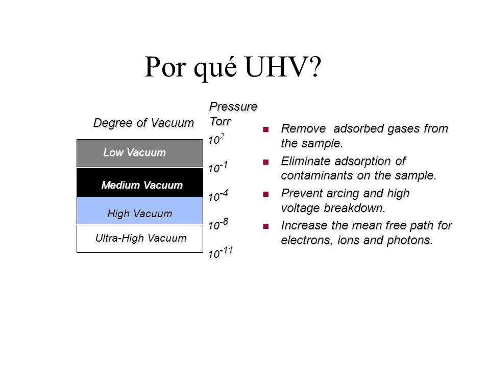 Por qué UHV Pressure Torr Degree of Vacuum