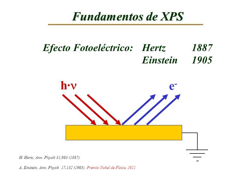 Fundamentos de XPS h· e- Efecto Fotoeléctrico: Hertz 1887