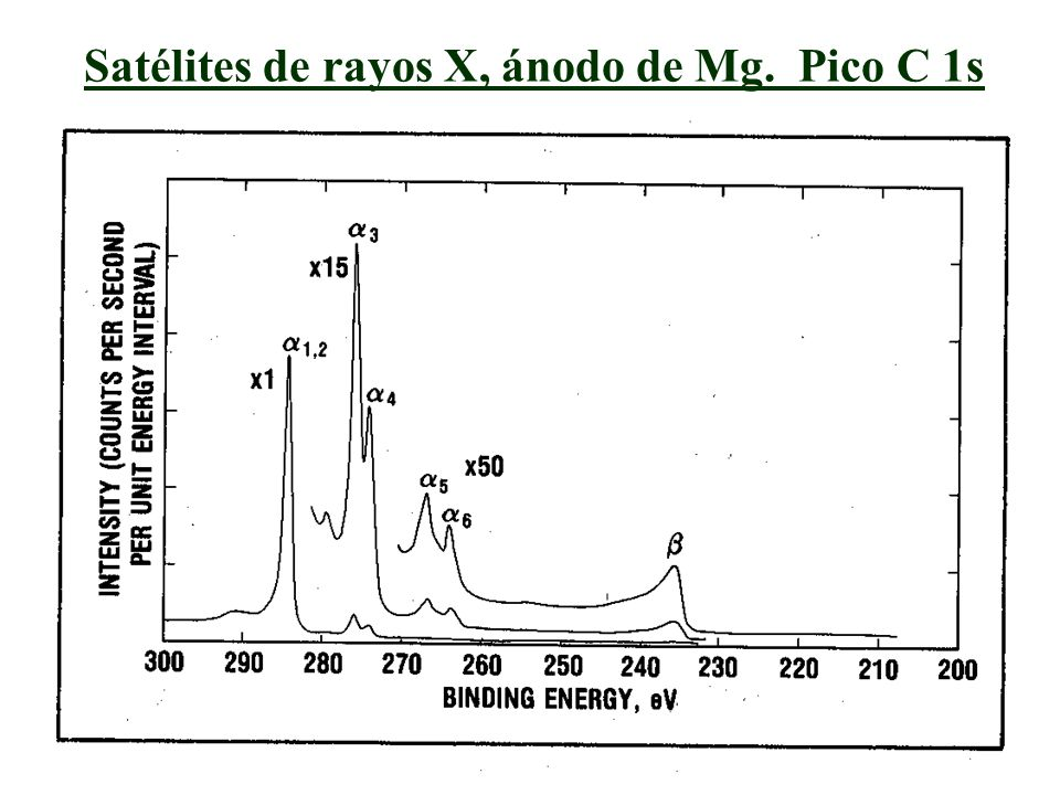 Satélites de rayos X, ánodo de Mg. Pico C 1s