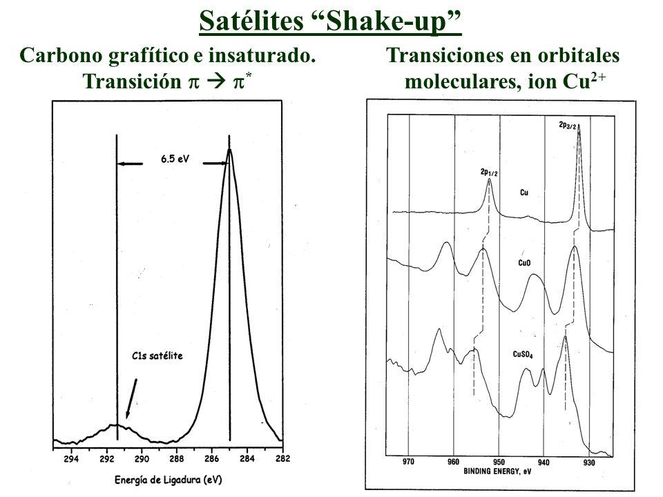 Carbono grafítico e insaturado. Transiciones en orbitales