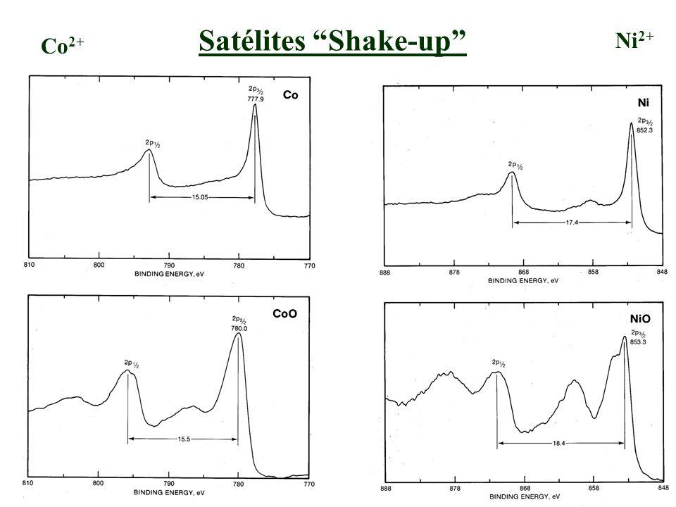 Satélites Shake-up Ni2+ Co2+