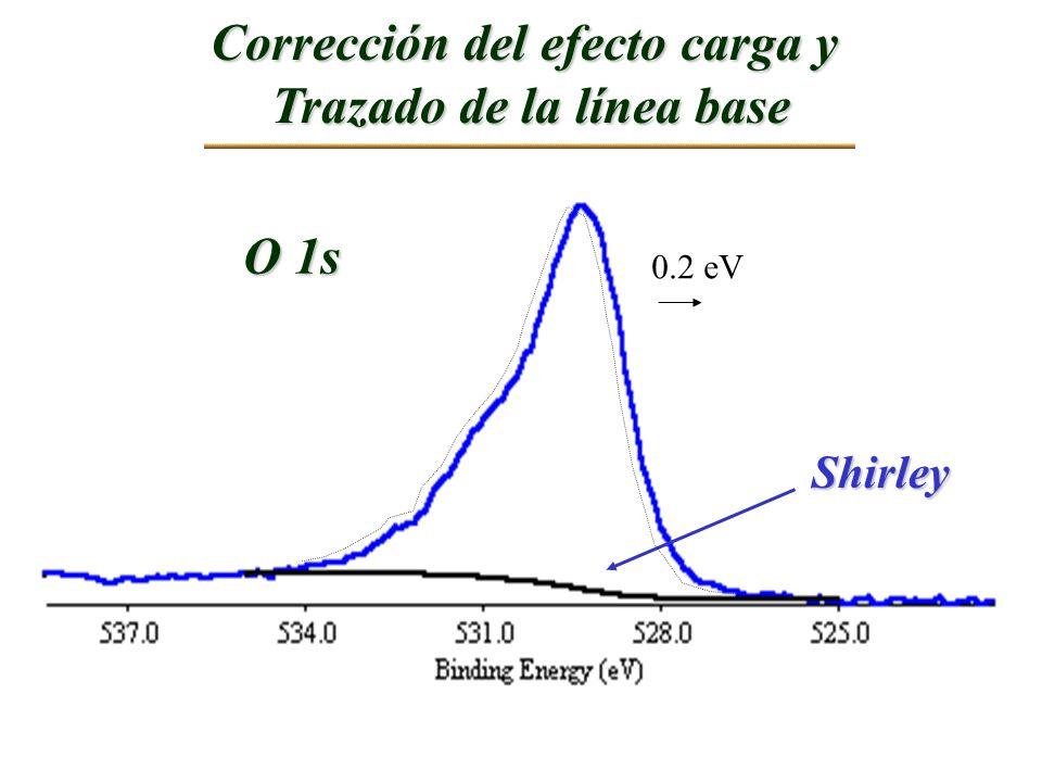 Corrección del efecto carga y Trazado de la línea base