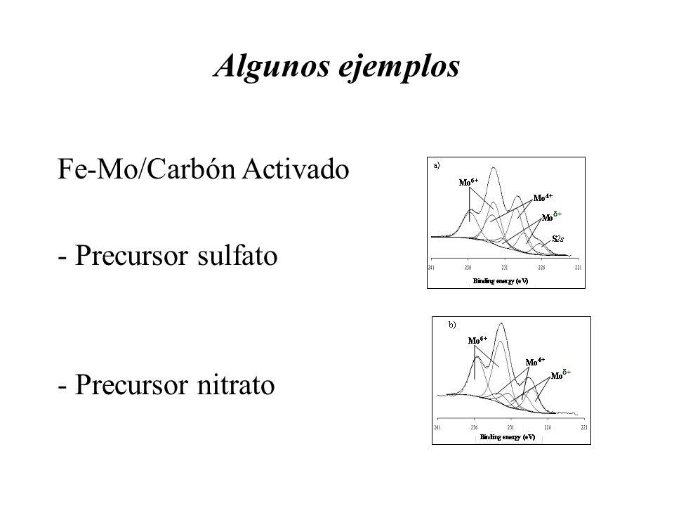 Algunos ejemplos Fe-Mo/Carbón Activado - Precursor sulfato