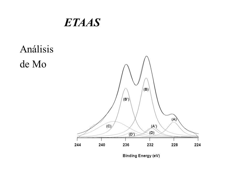 ETAAS Análisis de Mo 224 228 232 236 240 244 Binding Energy (eV) (A)